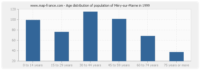 Age distribution of population of Méry-sur-Marne in 1999