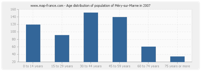 Age distribution of population of Méry-sur-Marne in 2007