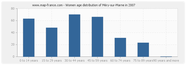 Women age distribution of Méry-sur-Marne in 2007