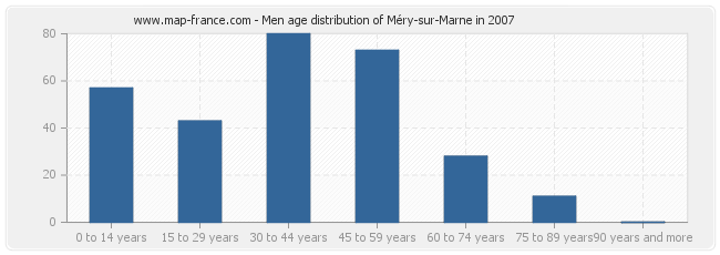 Men age distribution of Méry-sur-Marne in 2007