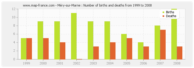 Méry-sur-Marne : Number of births and deaths from 1999 to 2008
