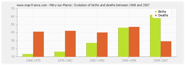 Méry-sur-Marne : Evolution of births and deaths between 1968 and 2007
