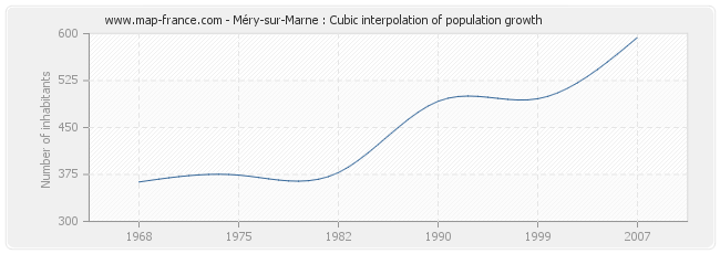 Méry-sur-Marne : Cubic interpolation of population growth