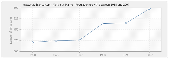 Population Méry-sur-Marne