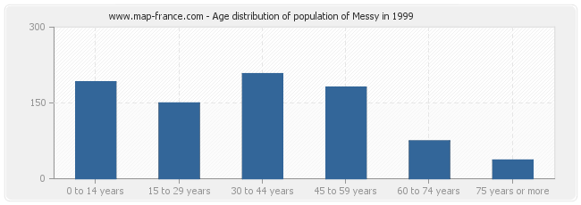 Age distribution of population of Messy in 1999