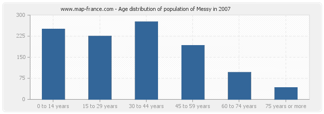 Age distribution of population of Messy in 2007