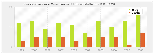 Messy : Number of births and deaths from 1999 to 2008