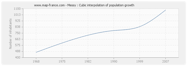 Messy : Cubic interpolation of population growth