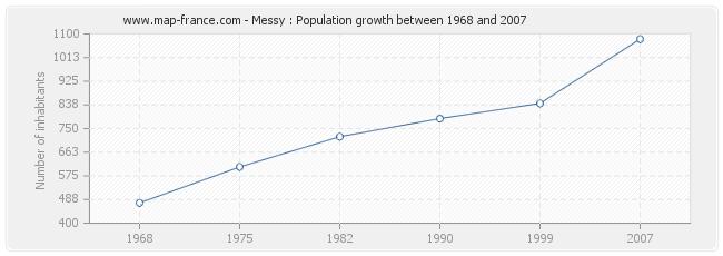 Population Messy