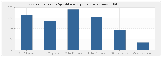 Age distribution of population of Moisenay in 1999