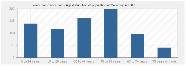 Age distribution of population of Moisenay in 2007