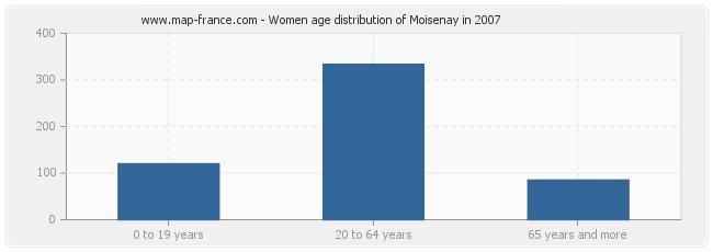 Women age distribution of Moisenay in 2007