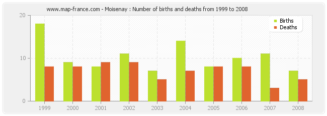 Moisenay : Number of births and deaths from 1999 to 2008