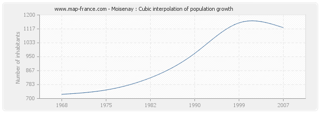 Moisenay : Cubic interpolation of population growth