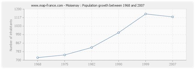 Population Moisenay