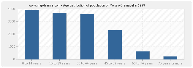 Age distribution of population of Moissy-Cramayel in 1999