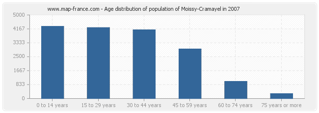 Age distribution of population of Moissy-Cramayel in 2007