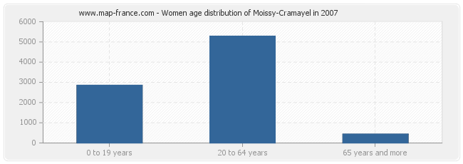 Women age distribution of Moissy-Cramayel in 2007
