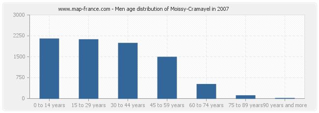 Men age distribution of Moissy-Cramayel in 2007