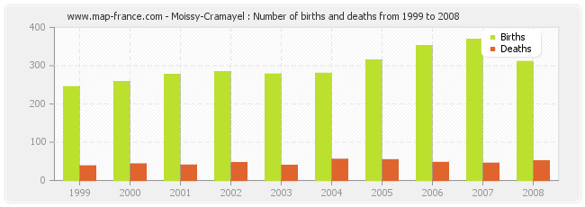 Moissy-Cramayel : Number of births and deaths from 1999 to 2008