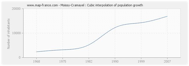 Moissy-Cramayel : Cubic interpolation of population growth