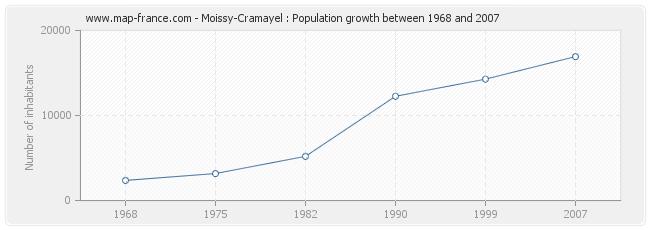 Population Moissy-Cramayel