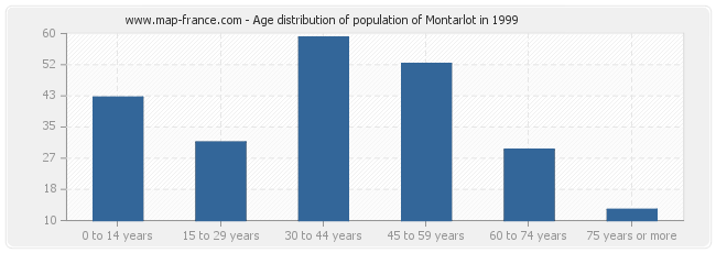 Age distribution of population of Montarlot in 1999