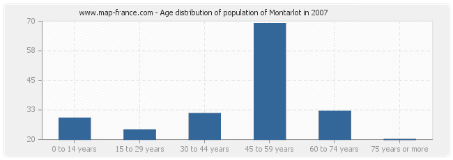 Age distribution of population of Montarlot in 2007