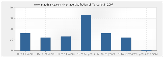 Men age distribution of Montarlot in 2007