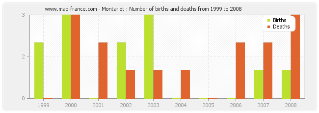 Montarlot : Number of births and deaths from 1999 to 2008