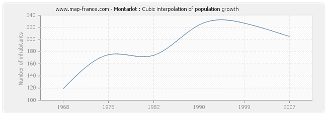 Montarlot : Cubic interpolation of population growth