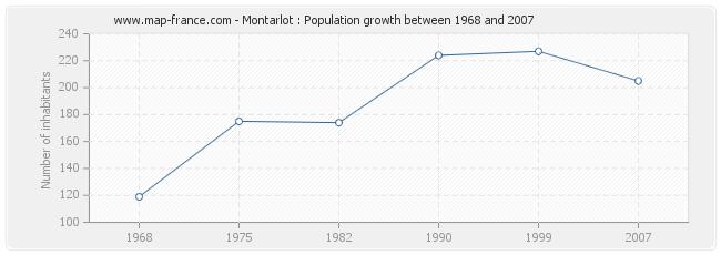 Population Montarlot