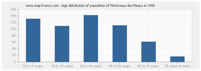 Age distribution of population of Montceaux-lès-Meaux in 1999