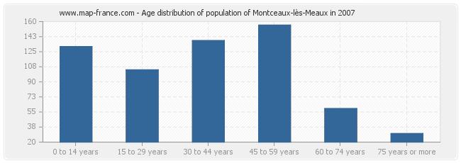 Age distribution of population of Montceaux-lès-Meaux in 2007