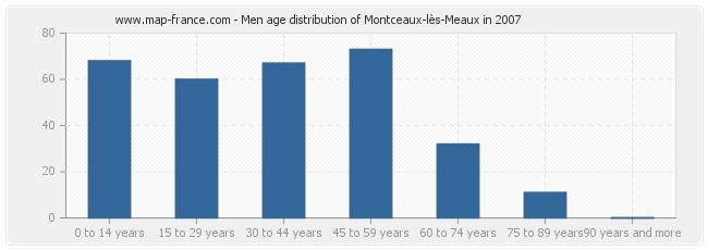 Men age distribution of Montceaux-lès-Meaux in 2007