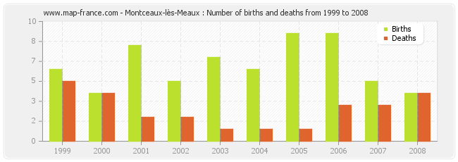 Montceaux-lès-Meaux : Number of births and deaths from 1999 to 2008