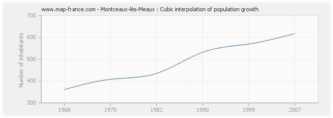 Montceaux-lès-Meaux : Cubic interpolation of population growth