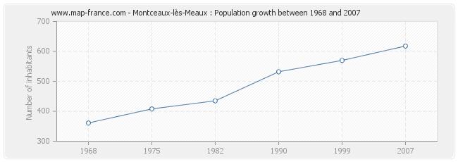 Population Montceaux-lès-Meaux
