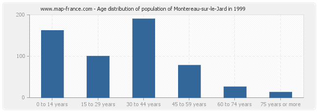 Age distribution of population of Montereau-sur-le-Jard in 1999