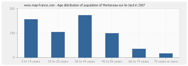 Age distribution of population of Montereau-sur-le-Jard in 2007