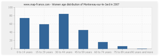 Women age distribution of Montereau-sur-le-Jard in 2007
