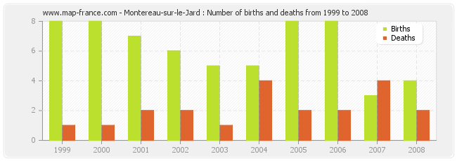 Montereau-sur-le-Jard : Number of births and deaths from 1999 to 2008