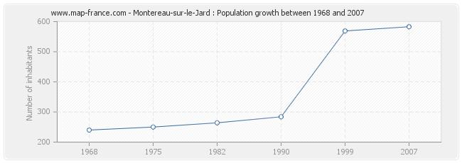 Population Montereau-sur-le-Jard