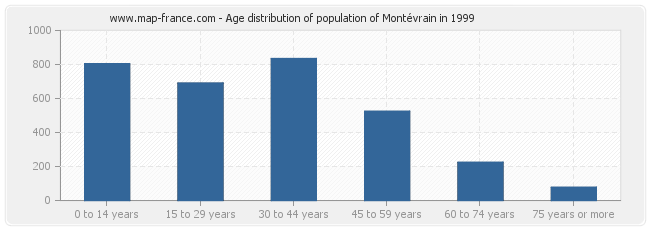 Age distribution of population of Montévrain in 1999