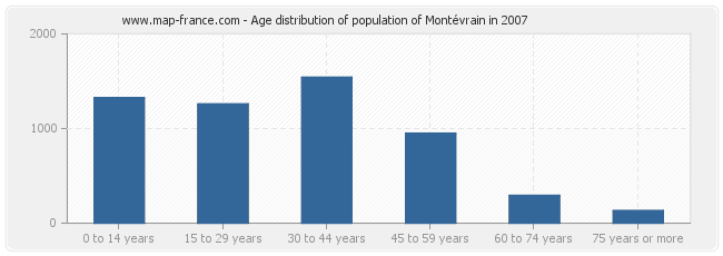 Age distribution of population of Montévrain in 2007