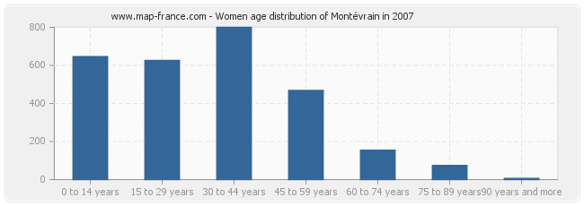 Women age distribution of Montévrain in 2007