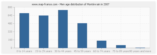 Men age distribution of Montévrain in 2007