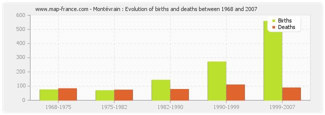 Montévrain : Evolution of births and deaths between 1968 and 2007