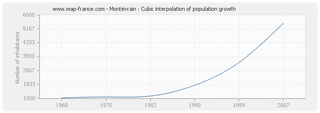 Montévrain : Cubic interpolation of population growth