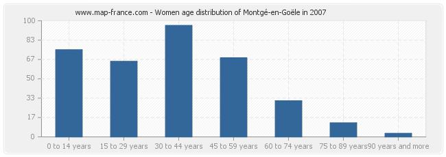 Women age distribution of Montgé-en-Goële in 2007